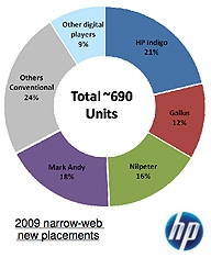 Market share HP Indigo labels